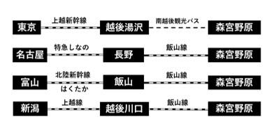 栄村アクセス図